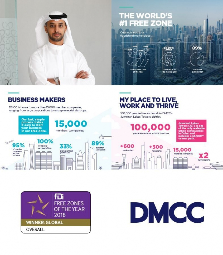 DMCC Claims Global Free Zone Award for Record Fourth Consecutive Year